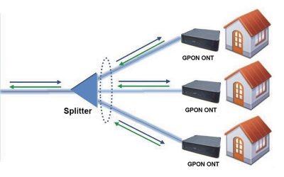 Diseño e Implementación de redes PON, EPON, GPON y FTTH